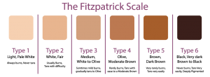 fitzpatrick-skin-type-scale_219892